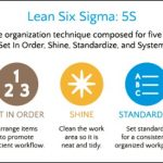Work better with the 5S Principles